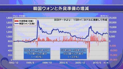 121018 韓国外貨準備高 (500x281).jpg