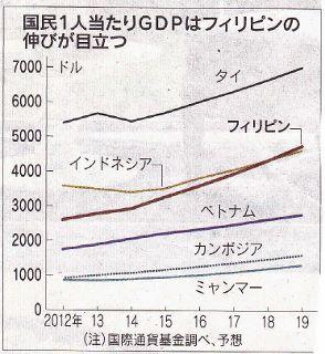140705 一人当たりGDP 好調なフィリピン経済 日経 (294x320).jpg