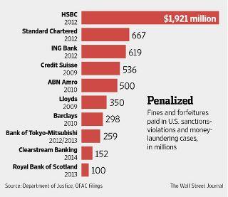 140707 制裁金ランキング The Wall Street Journal (320x277).jpg